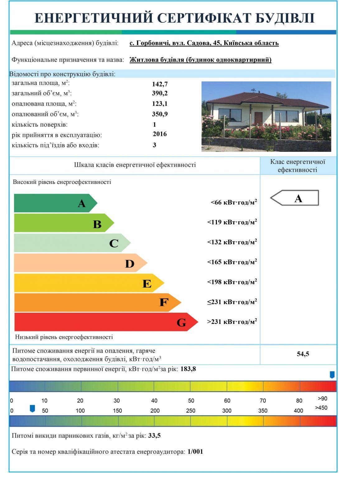 Энергетический сертификат дома